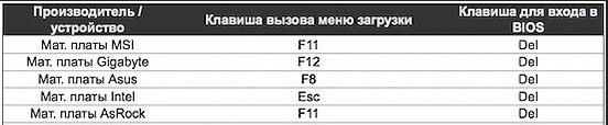 Таблица горячих клавиш для входа в BIOS для производителей материнских плат